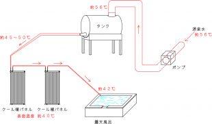 温泉施設にクール暖設置概要図